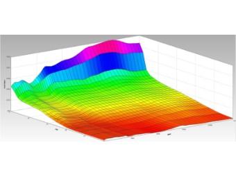 ECU Flashen Tuning -  DL1000/GSF1250 Mapping für Renstrecke nach Wunsch