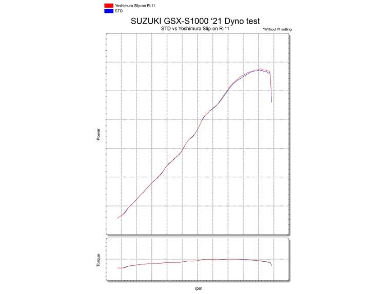 GSX-S1000 21DYNO R11 Test J